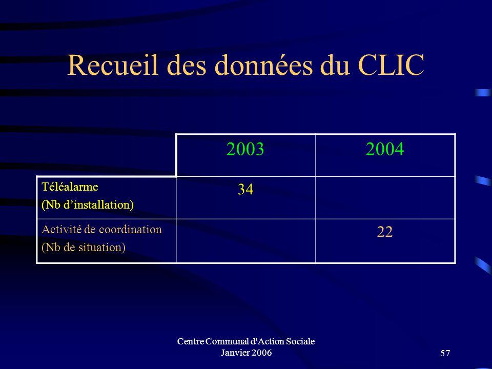 Recueil des données du CLIC