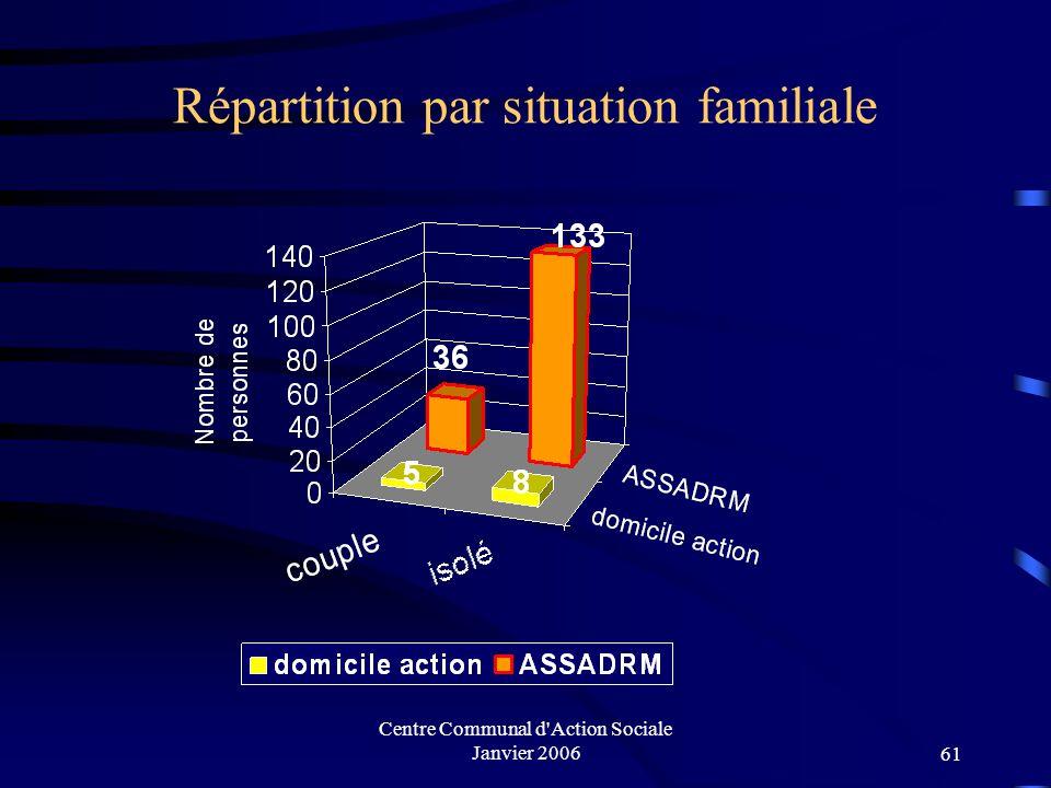 Répartition par situation familiale