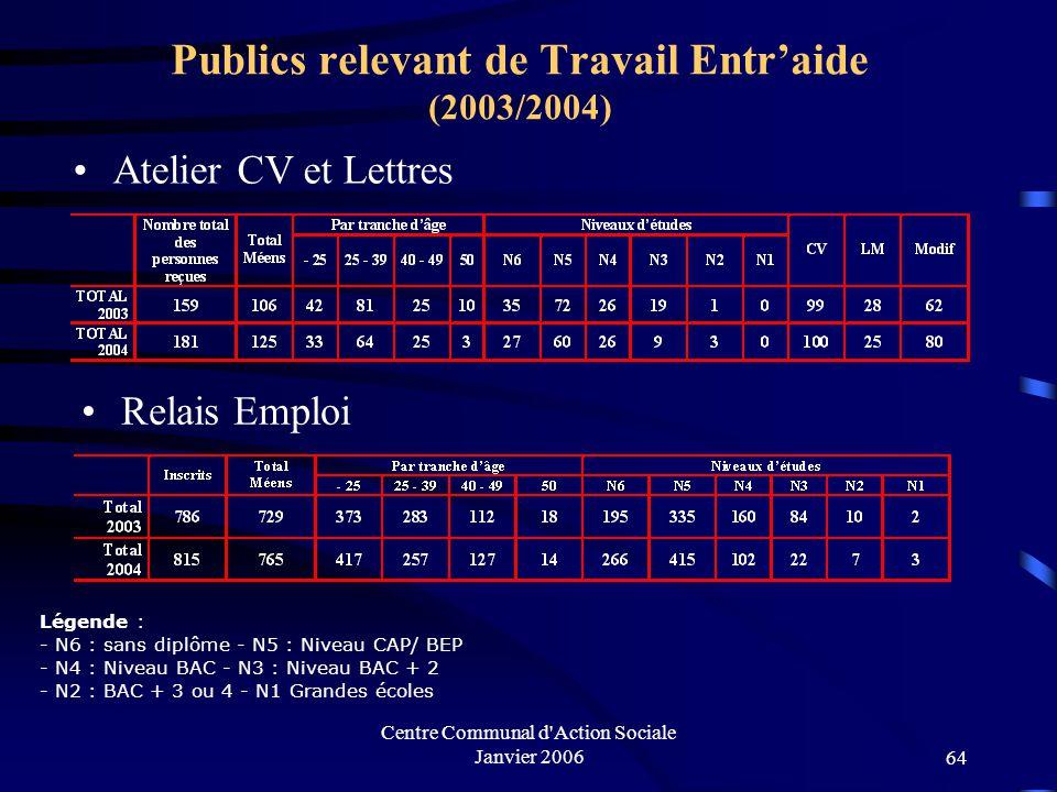 Publics relevant de Travail Entr'aide (2003/2004)