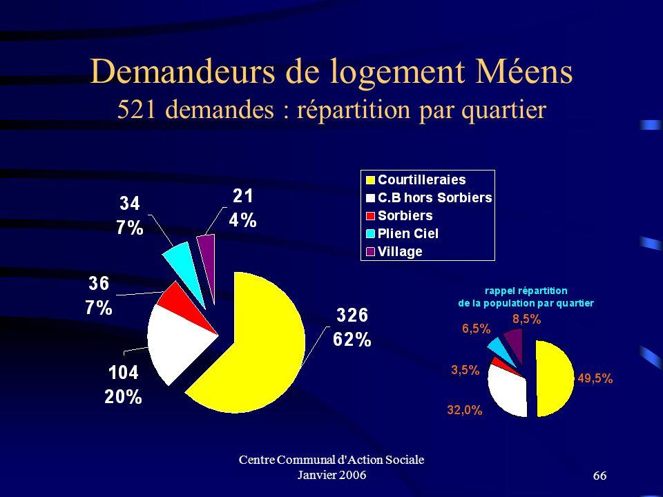 Demandeurs de logement Méens 521 demandes : répartition par quartier