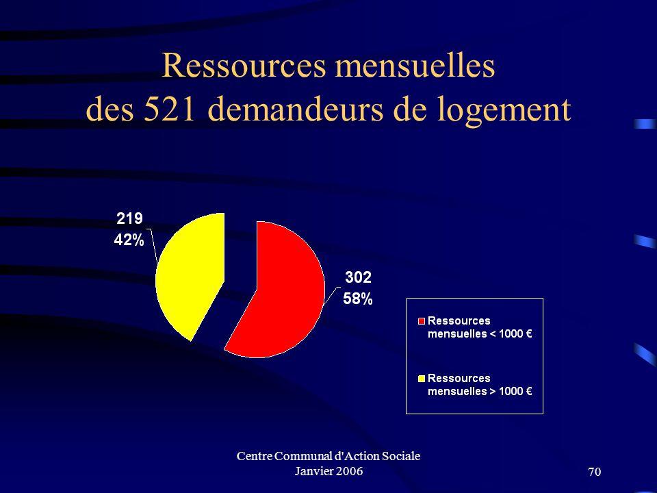 Ressources mensuelles des 521 demandeurs de logement