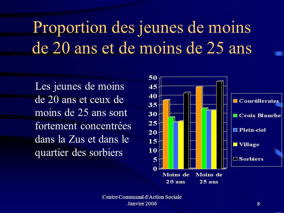 Proportion des jeunes de moins de 20 ans et de moins de 25 ans