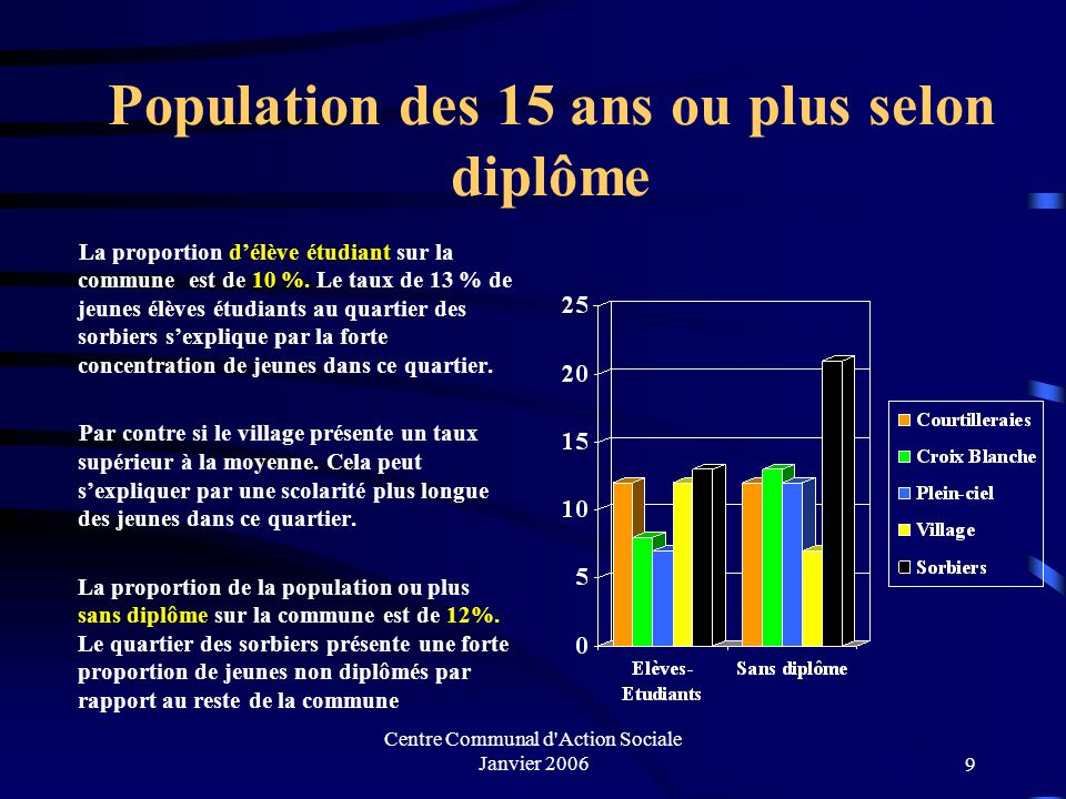 Population des 15 ans ou plus selon diplôme