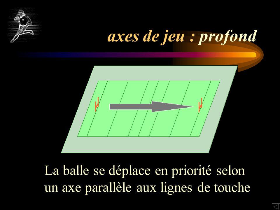 axes de jeu : profond La balle se déplace en priorité selon