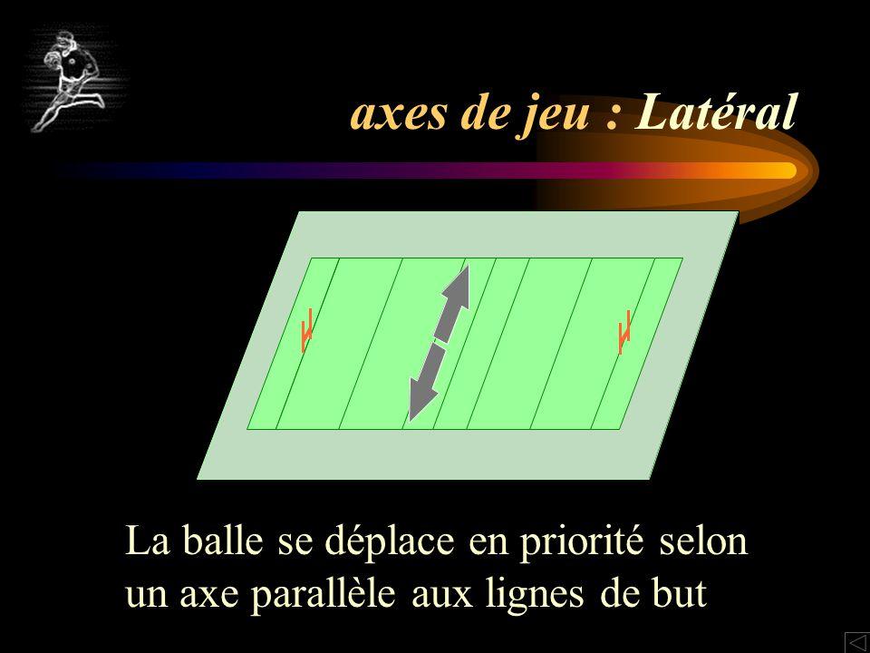 axes de jeu : Latéral La balle se déplace en priorité selon