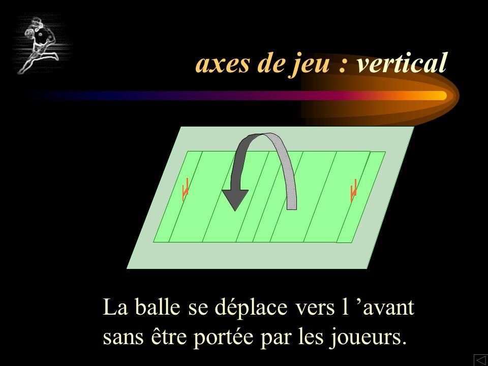 axes de jeu : vertical La balle se déplace vers l 'avant