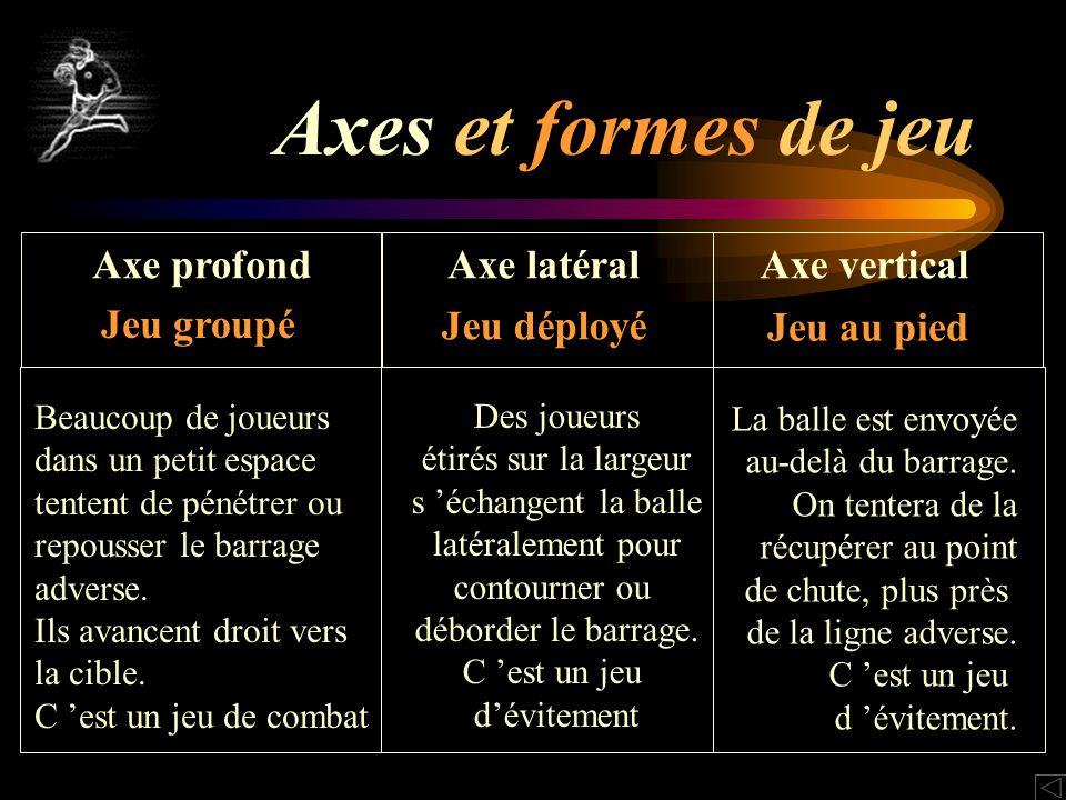 Axes et formes de jeu Axe profond Axe latéral Axe vertical Jeu groupé