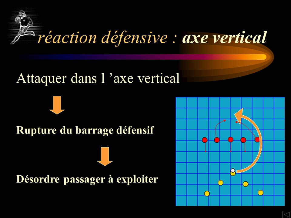 réaction défensive : axe vertical