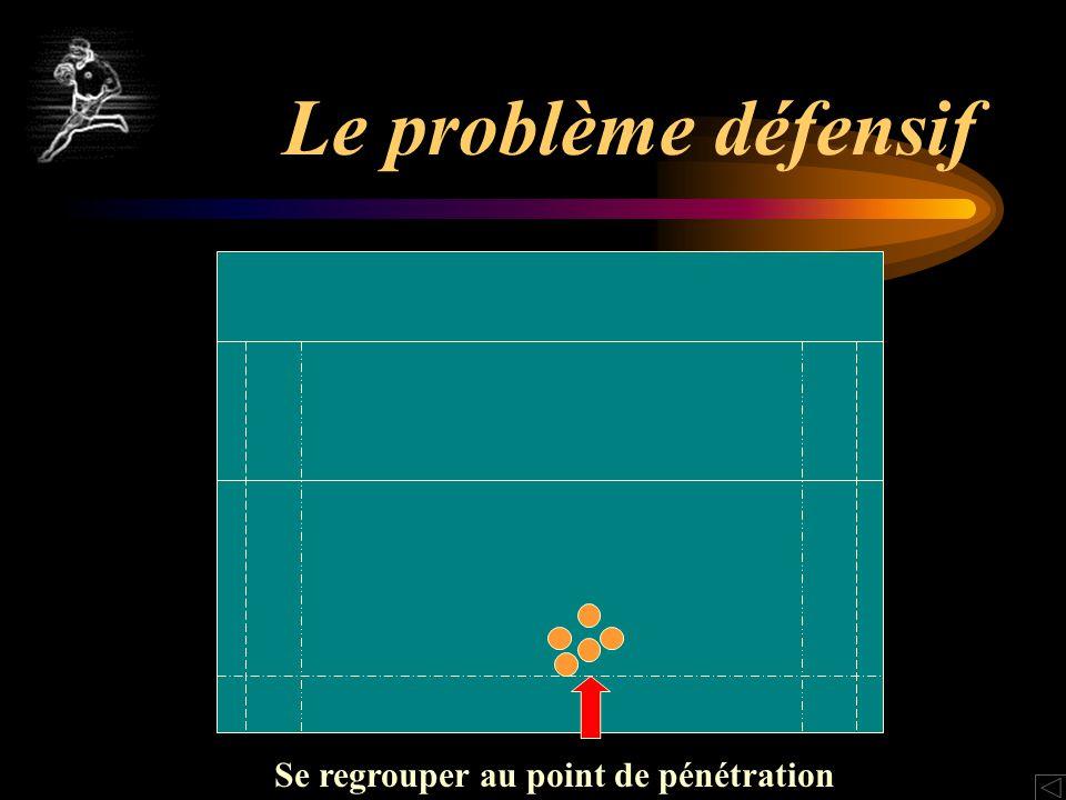 Le problème défensif Se regrouper au point de pénétration