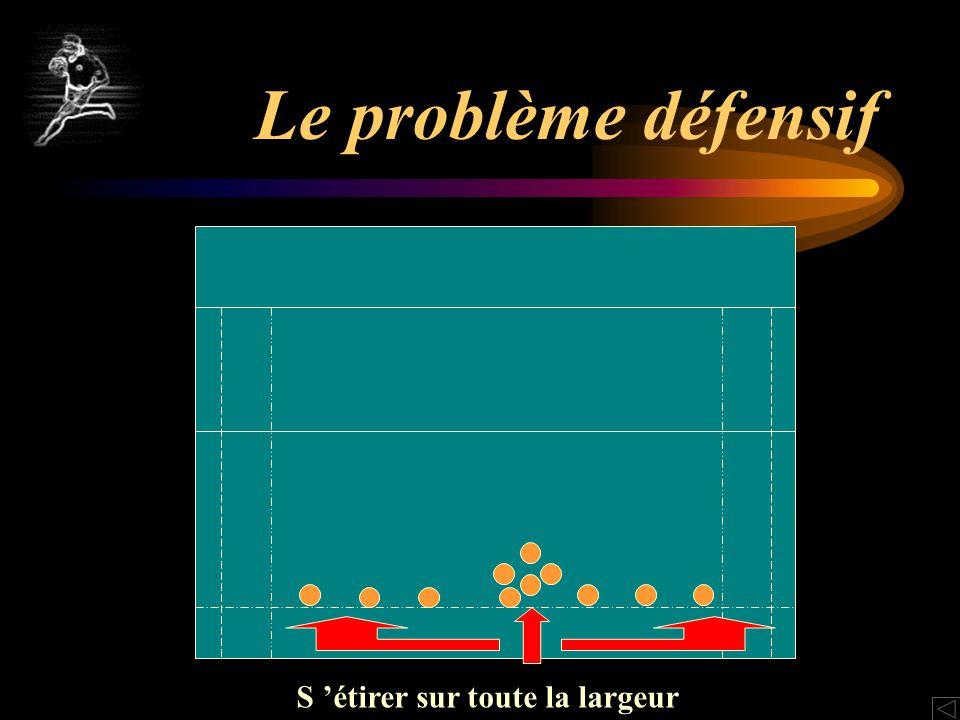 Le problème défensif S 'étirer sur toute la largeur