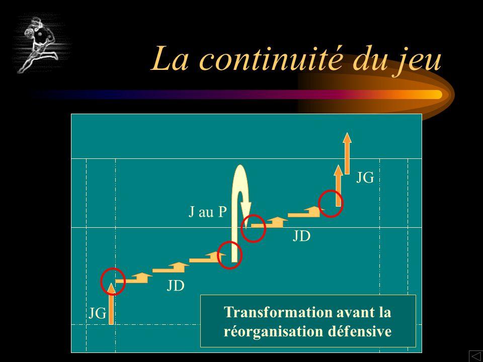 Transformation avant la réorganisation défensive