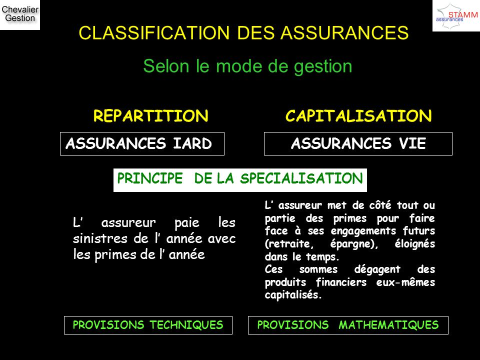 CLASSIFICATION DES ASSURANCES Selon le mode de gestion