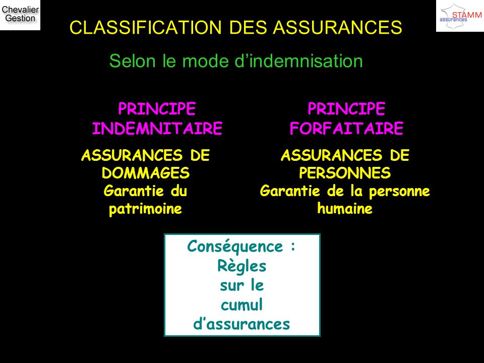 CLASSIFICATION DES ASSURANCES Selon le mode d'indemnisation