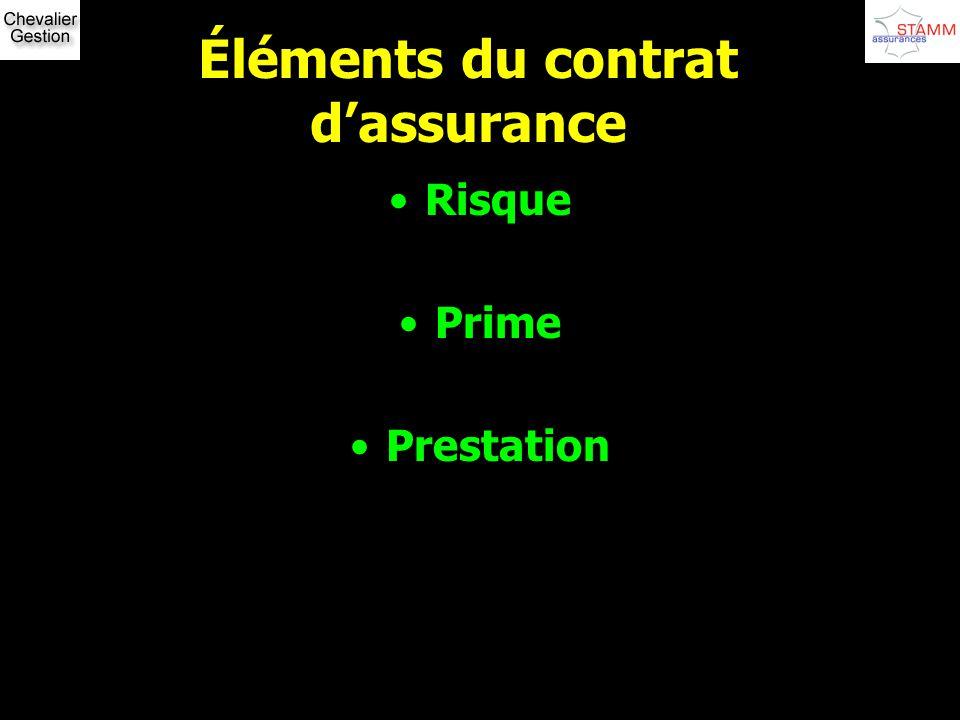 Éléments du contrat d'assurance