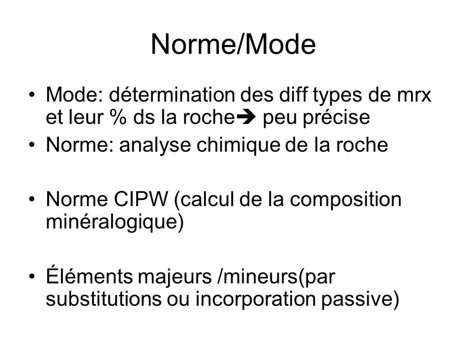 Norme/Mode Mode: détermination des diff types de mrx et leur % ds la roche peu précise. Norme: analyse chimique de la roche.