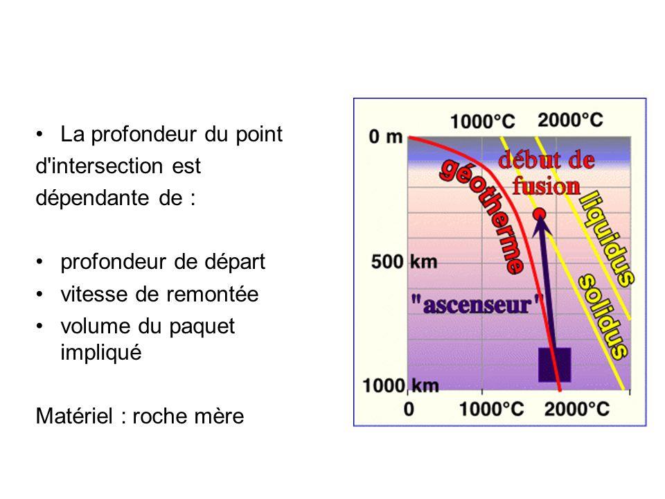 La profondeur du point d intersection est. dépendante de : profondeur de départ. vitesse de remontée.