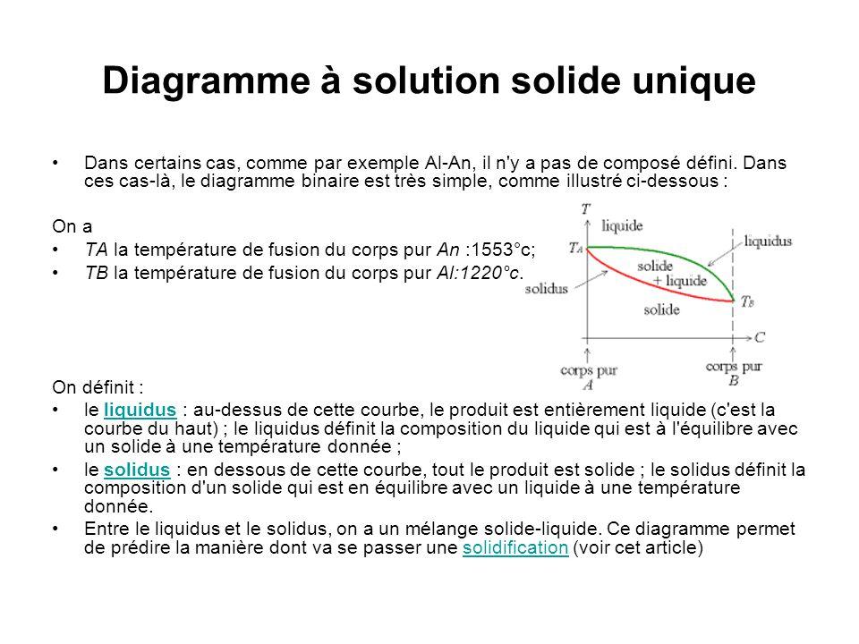 Diagramme à solution solide unique