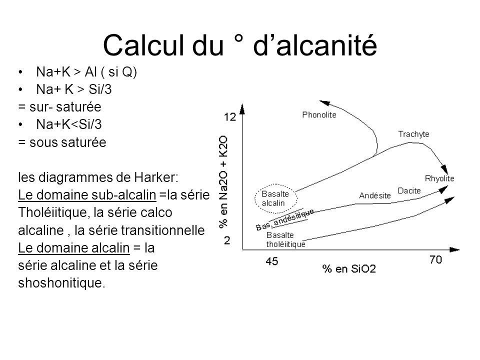 Calcul du ° d'alcanité Na+K > Al ( si Q) Na+ K > Si/3