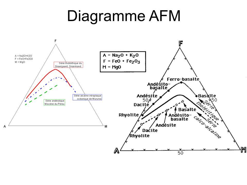 Diagramme AFM