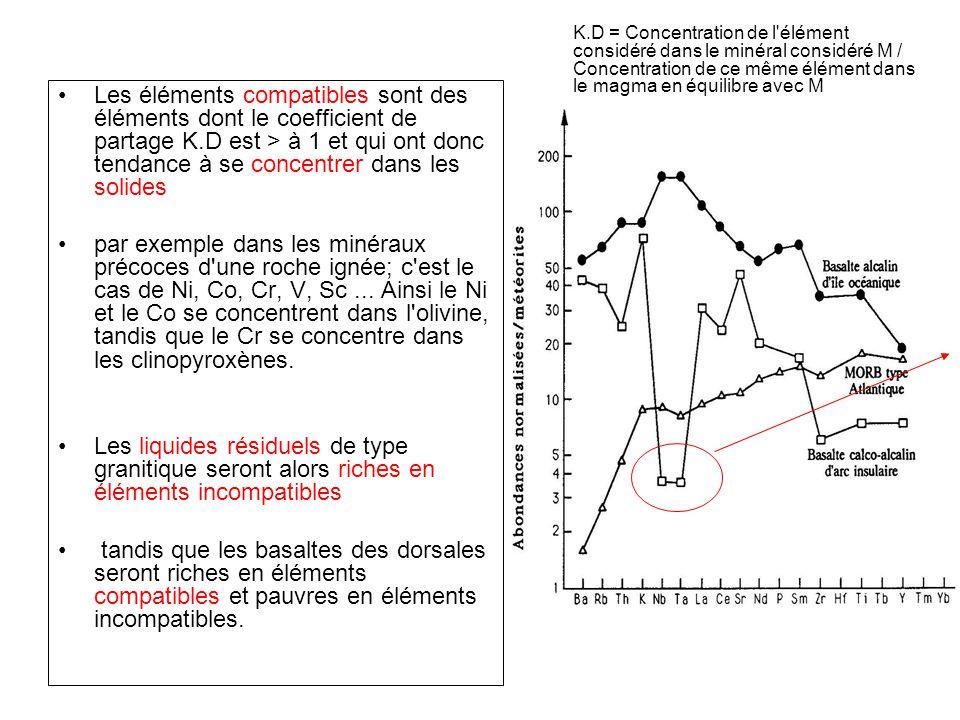 K.D = Concentration de l élément considéré dans le minéral considéré M / Concentration de ce même élément dans le magma en équilibre avec M