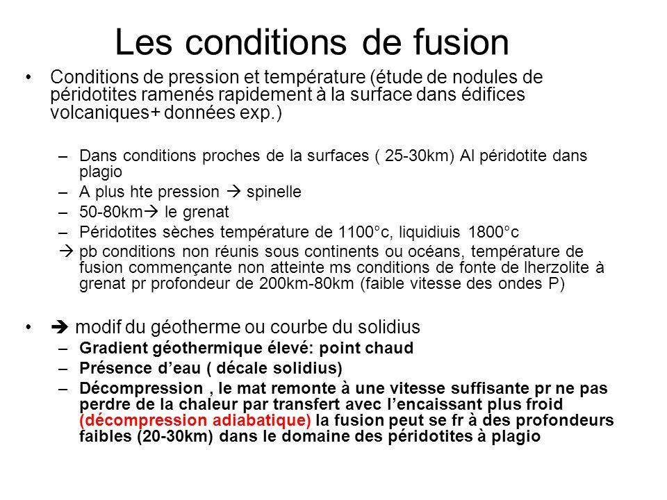 Les conditions de fusion