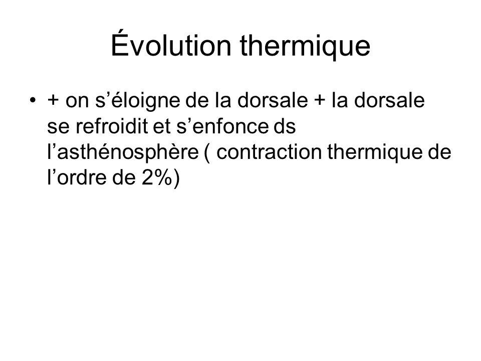 Évolution thermique + on s'éloigne de la dorsale + la dorsale se refroidit et s'enfonce ds l'asthénosphère ( contraction thermique de l'ordre de 2%)