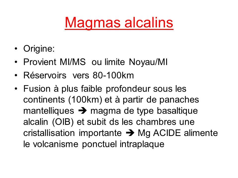Magmas alcalins Origine: Provient MI/MS ou limite Noyau/MI