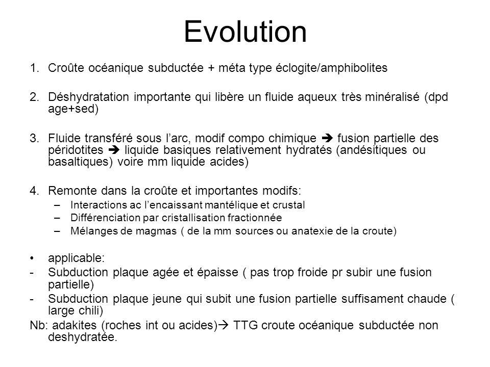 Evolution Croûte océanique subductée + méta type éclogite/amphibolites