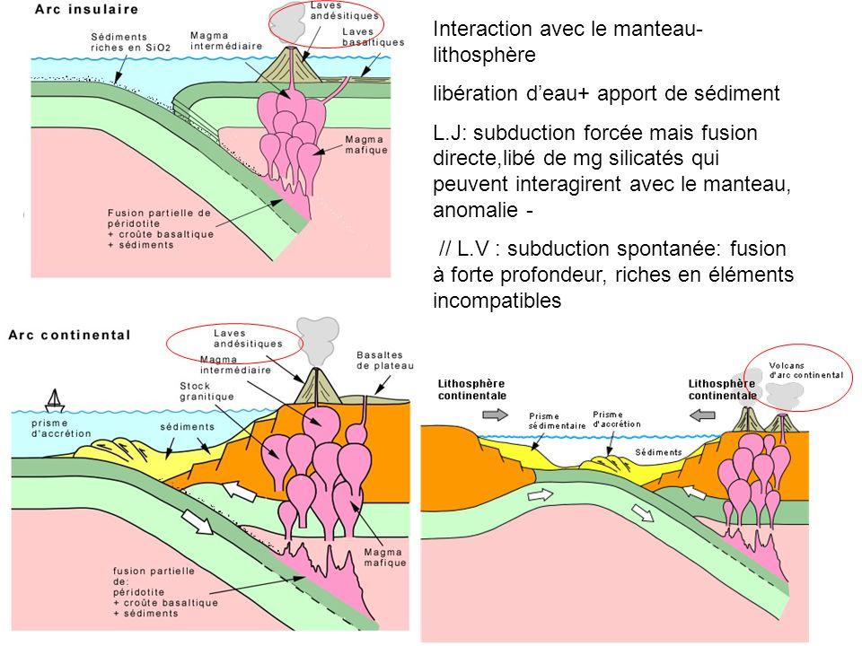 Où Interaction avec le manteau- lithosphère