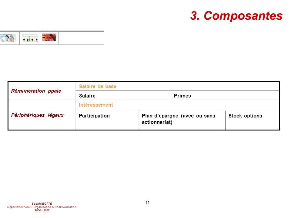 3. Composantes Rémunération ppale Salaire de base Salaire Primes