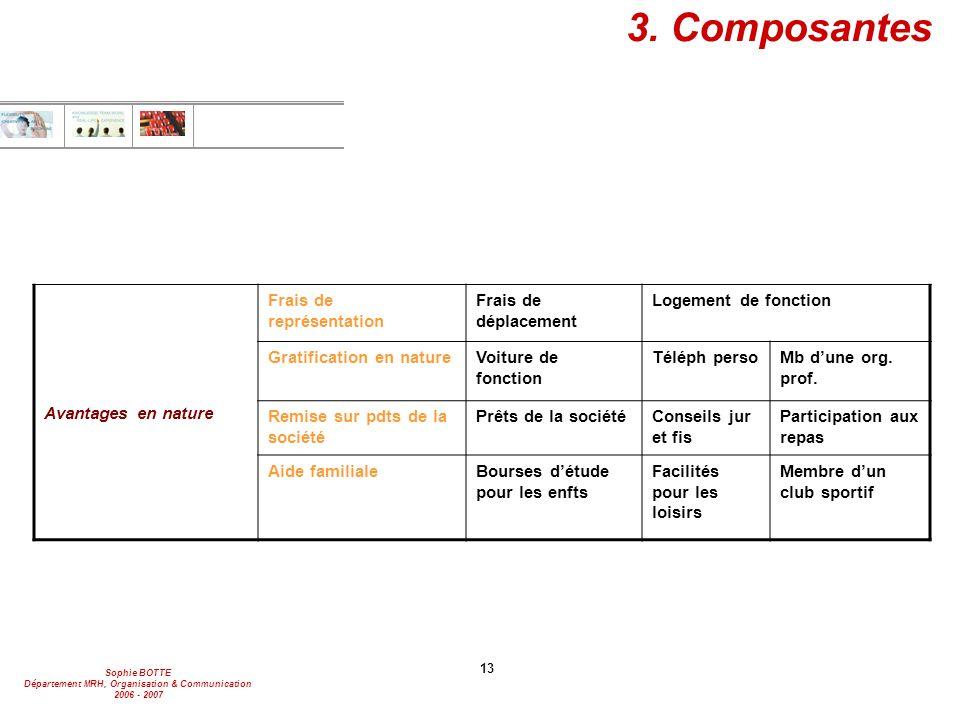 3. Composantes Avantages en nature Frais de représentation
