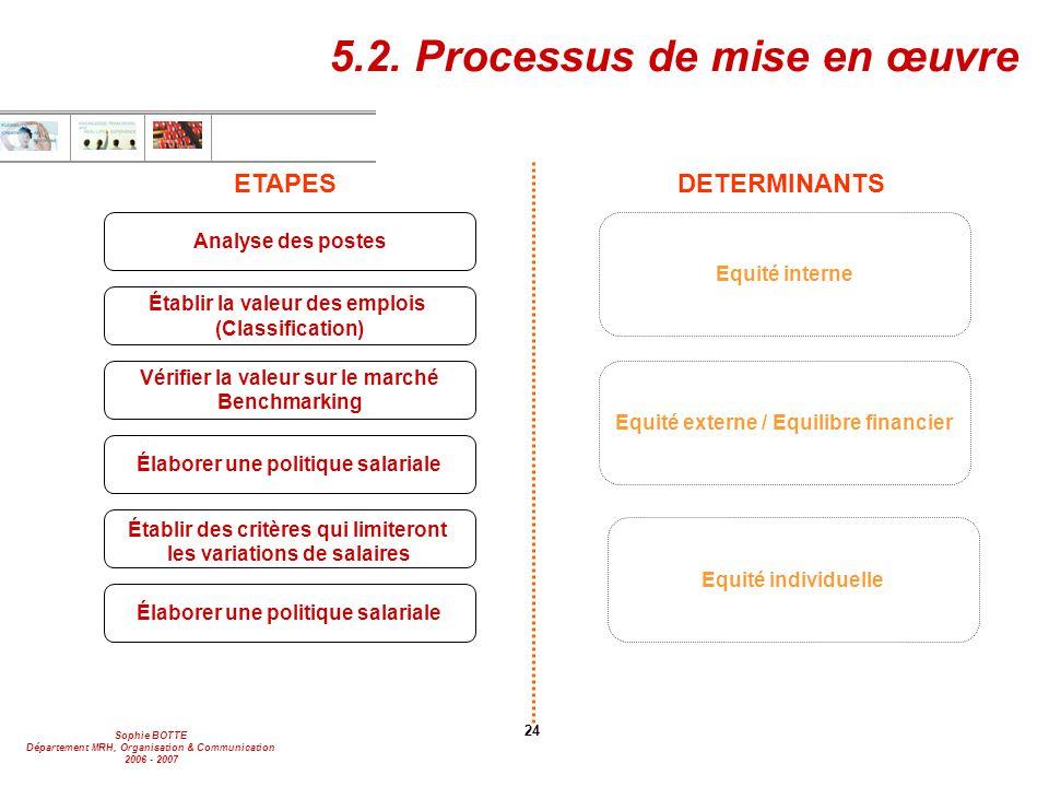 5.2. Processus de mise en œuvre