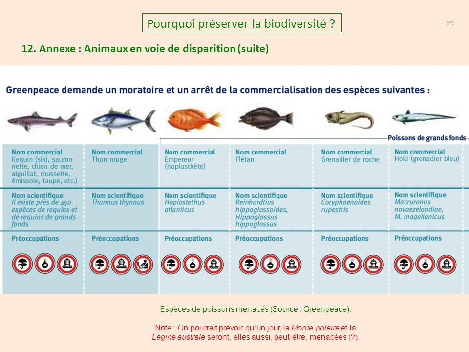 Espèces de poissons menacés (Source : Greenpeace).
