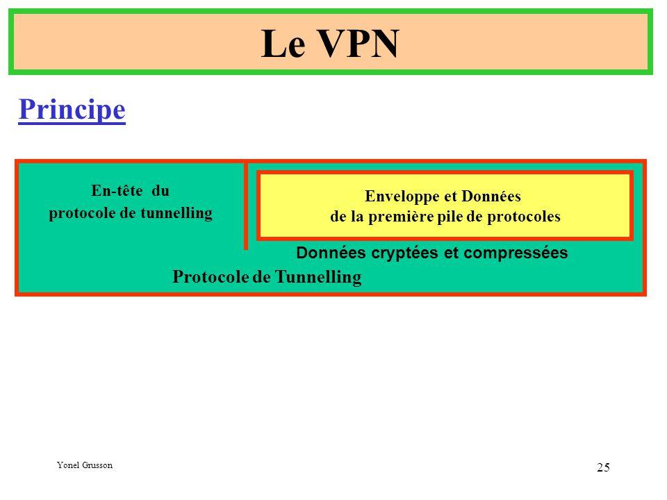 Le VPN Principe Protocole de Tunnelling Enveloppe et Données