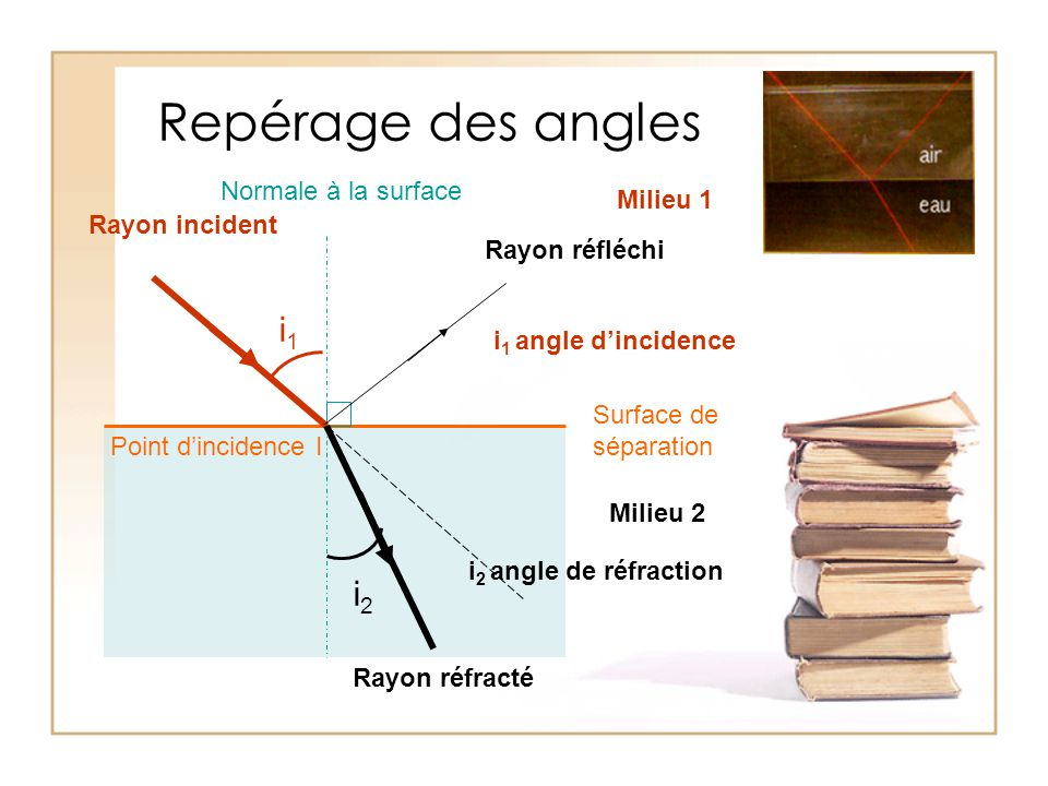 Repérage des angles i1 i2 Normale à la surface Milieu 1 Rayon incident