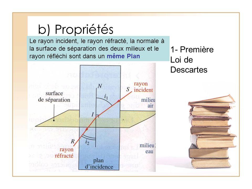b) Propriétés 1- Première Loi de Descartes
