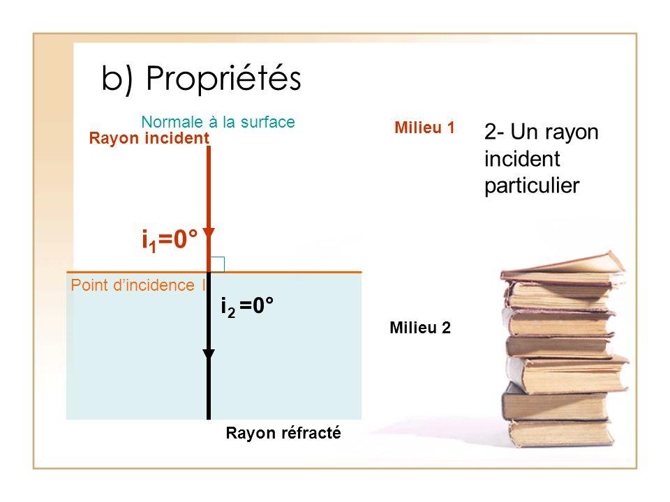 b) Propriétés i1=0° 2- Un rayon incident particulier i2 =0°