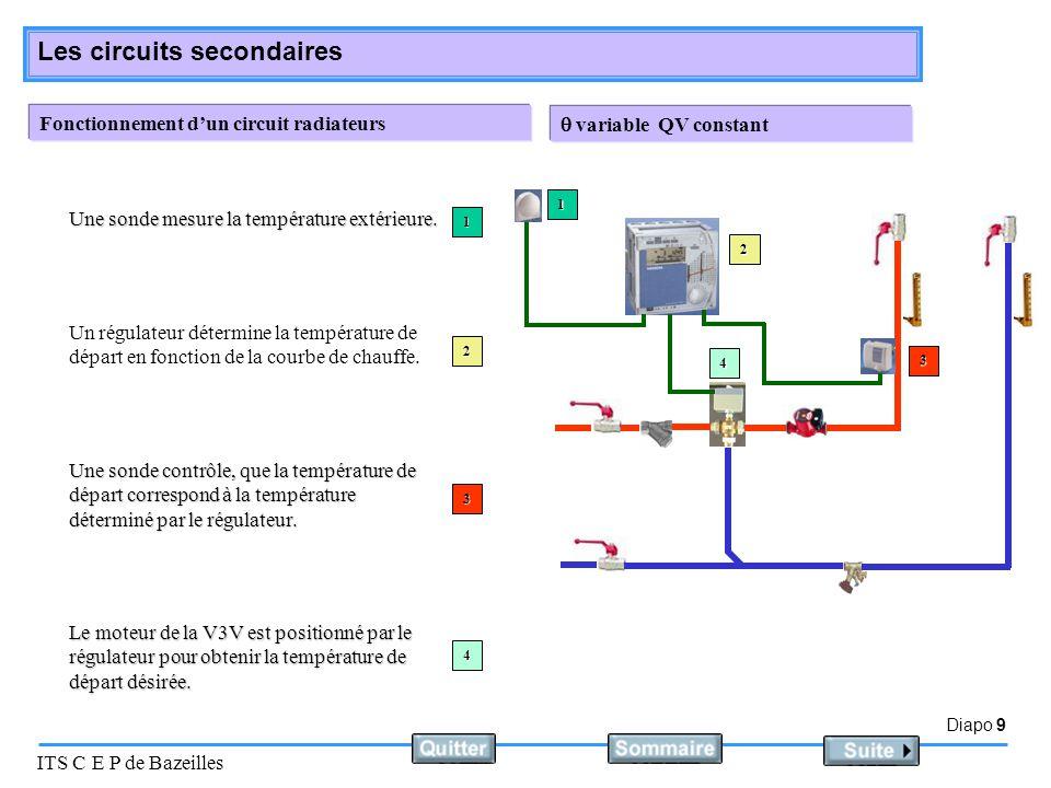 Fonctionnement d'un circuit radiateurs