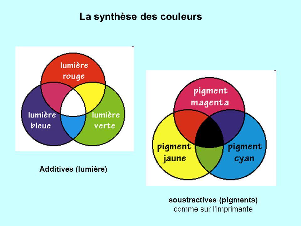 La synthèse des couleurs