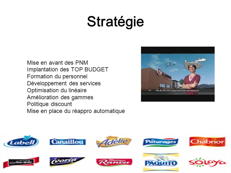 Stratégie Mise en avant des PNM Implantation des TOP BUDGET