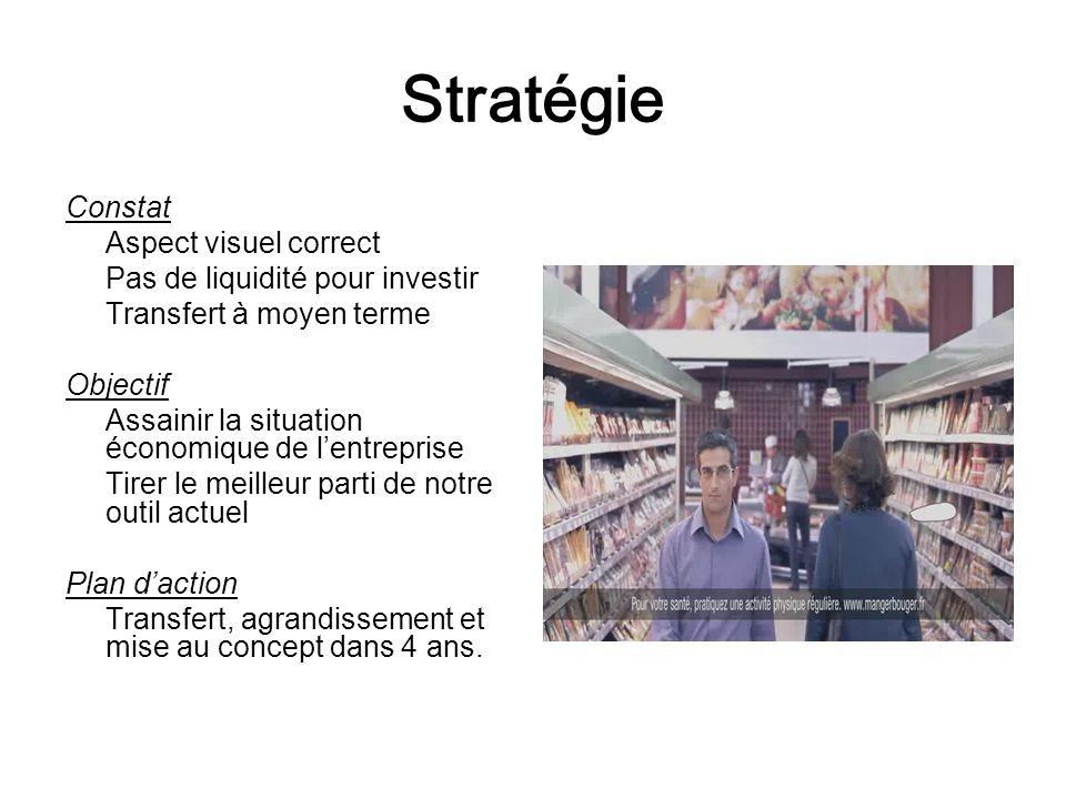 Stratégie Constat Aspect visuel correct Pas de liquidité pour investir
