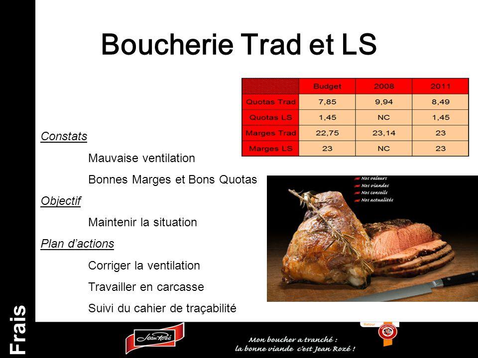Boucherie Trad et LS Frais Constats Mauvaise ventilation