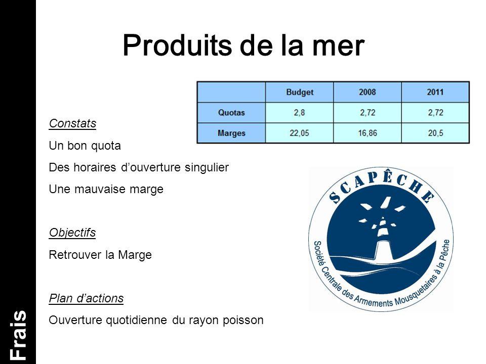 Produits de la mer Frais Constats Un bon quota