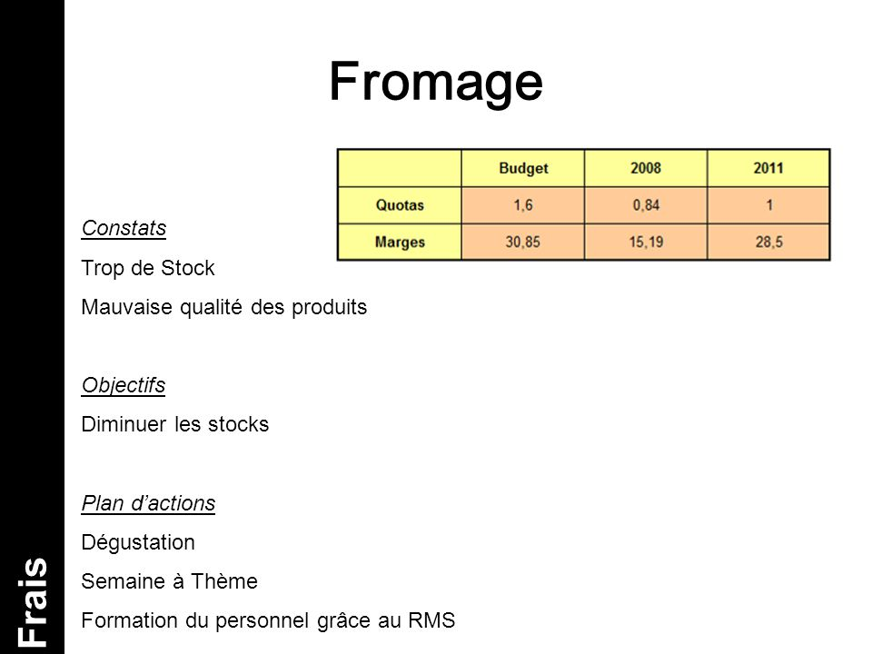 Fromage Frais Constats Trop de Stock Mauvaise qualité des produits