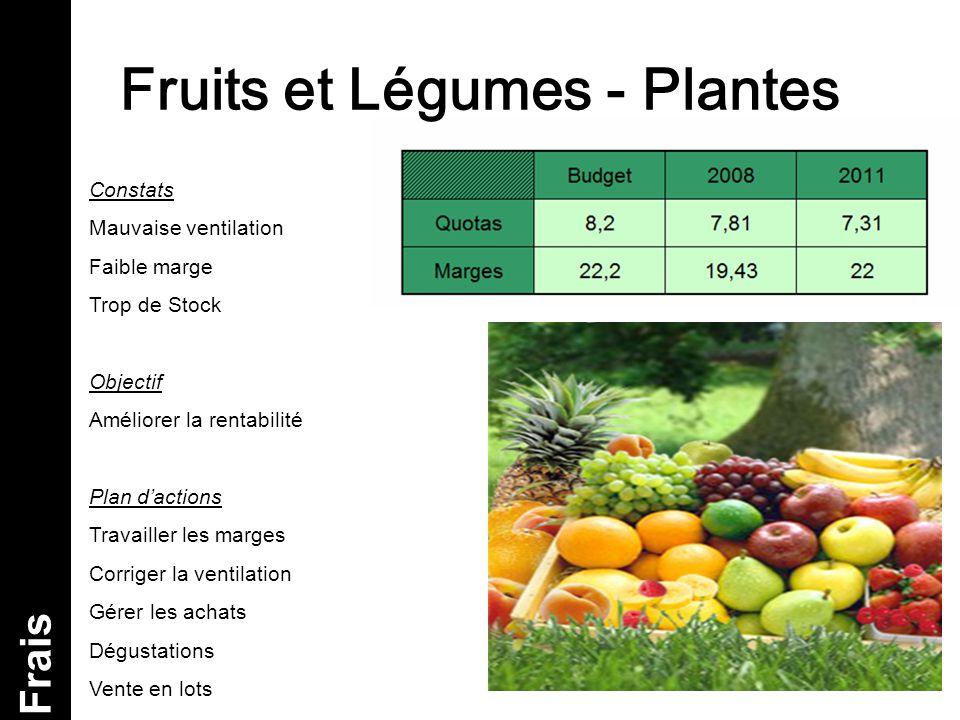 Fruits et Légumes - Plantes