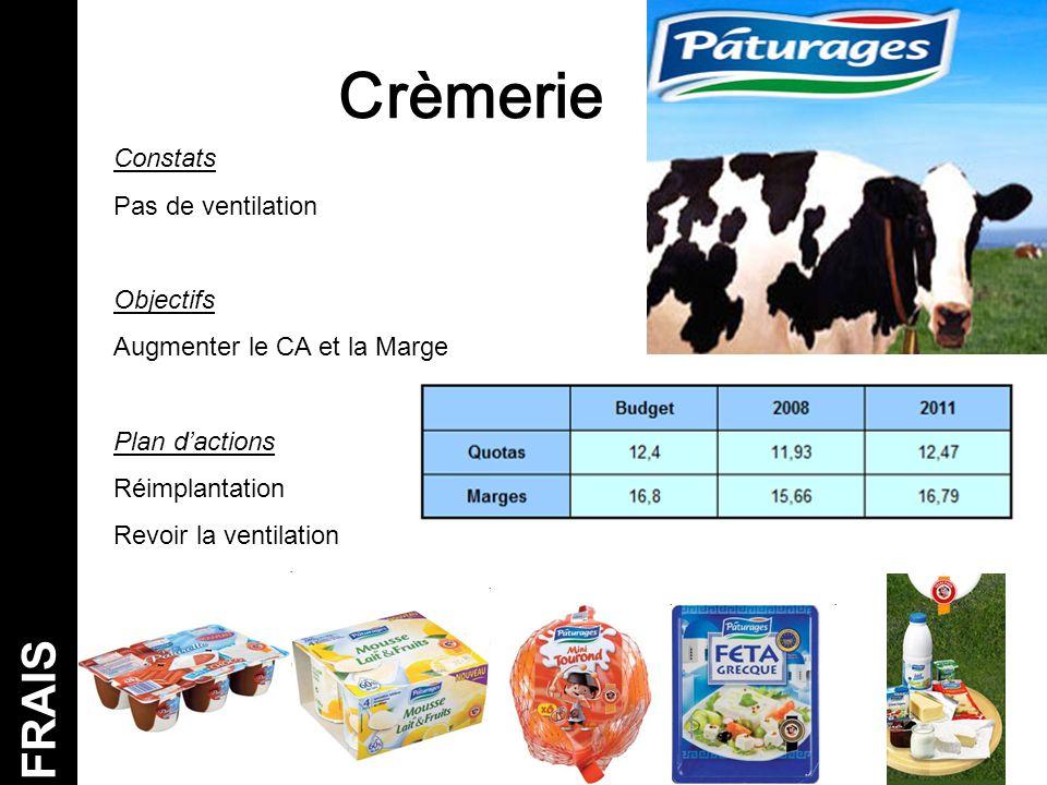 Crèmerie FRAIS Constats Pas de ventilation Objectifs
