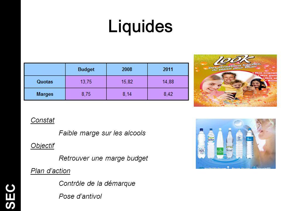 Liquides SEC Constat Faible marge sur les alcools Objectif