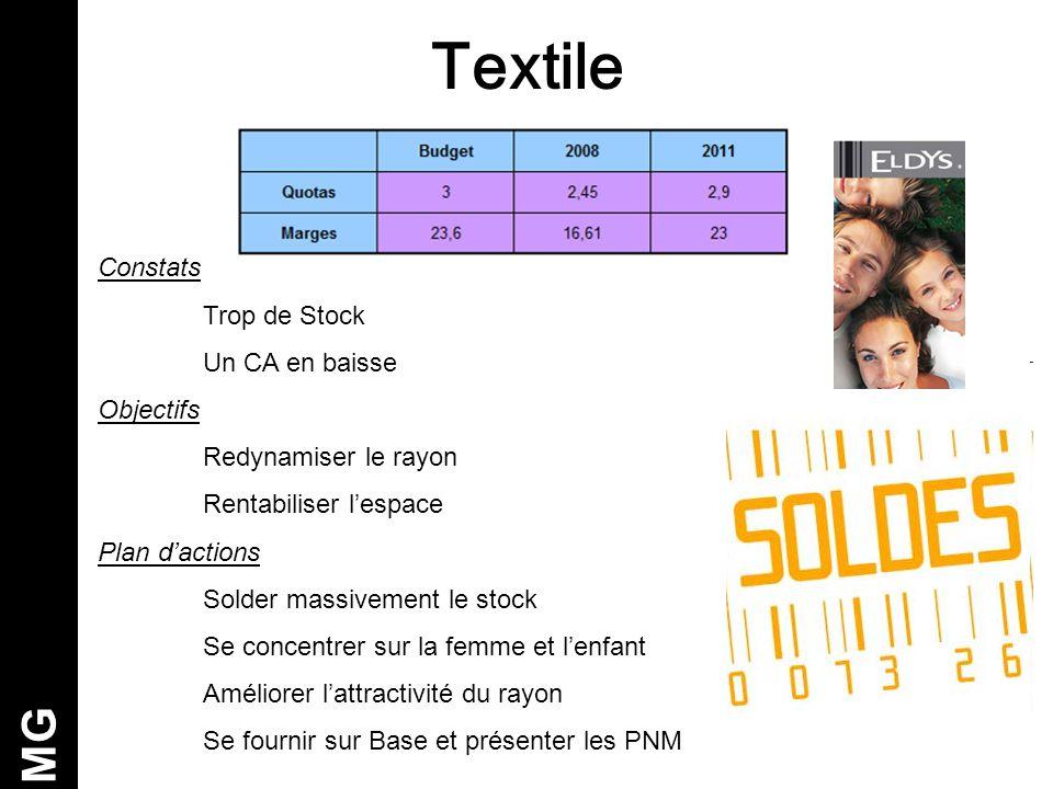 Textile MG Constats Trop de Stock Un CA en baisse Objectifs