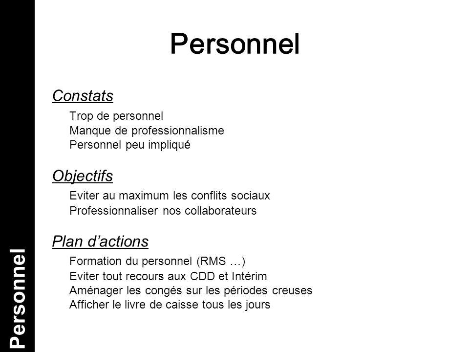 Personnel Personnel Constats Trop de personnel Objectifs