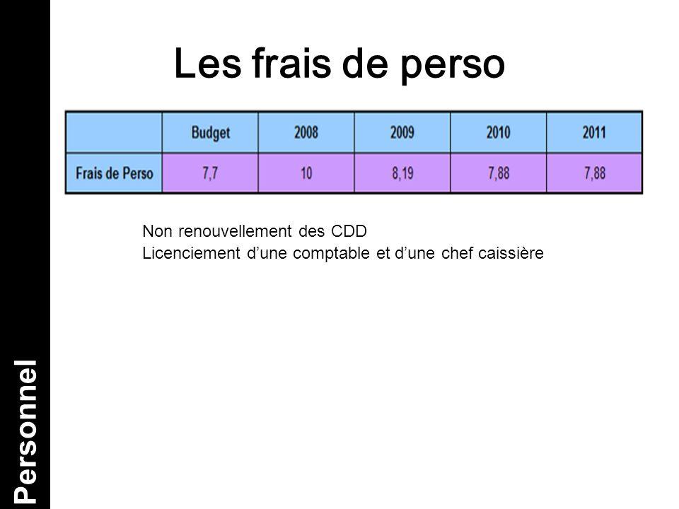 Les frais de perso Personnel Non renouvellement des CDD